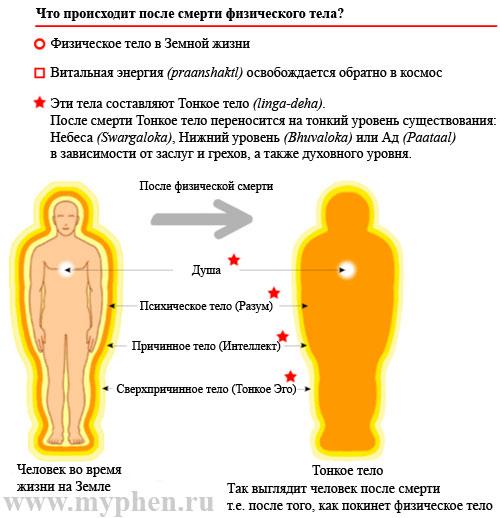 Что происходит после смерти физического тела